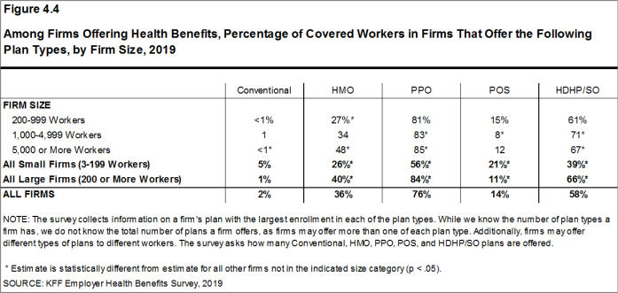 Figure 4.4: Among Firms Offering Health Benefits, Percentage of Covered Workers in Firms That Offer the Following Plan Types, by Firm Size, 2019