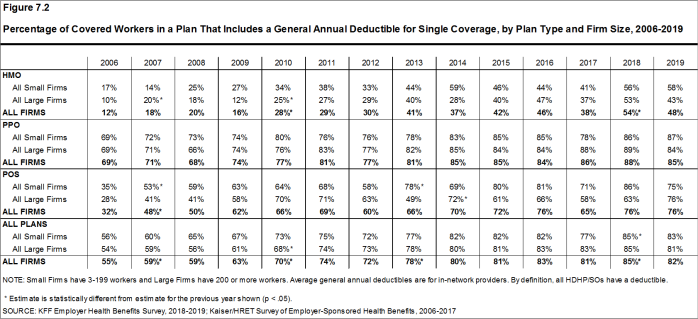 Figure 7.2: Percentage of Covered Workers in a Plan That Includes a General Annual Deductible for Single Coverage, by Plan Type and Firm Size, 2006-2019