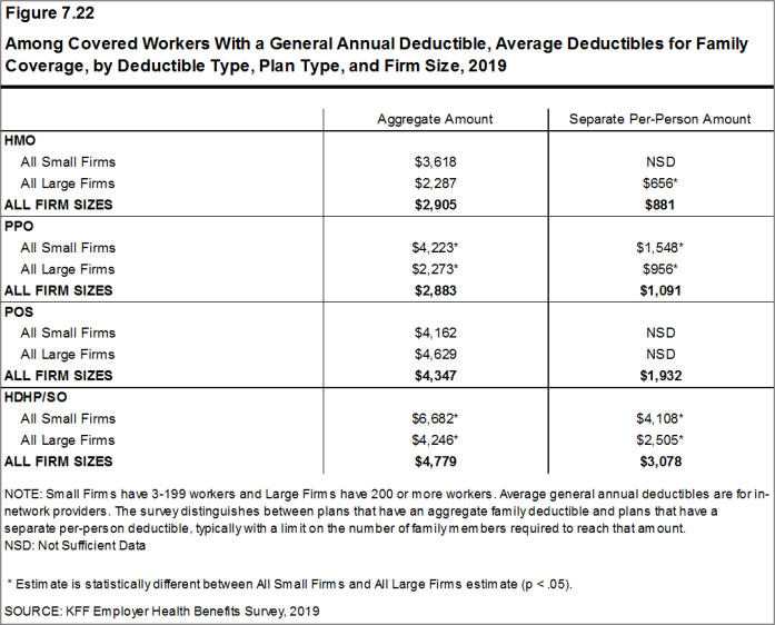 Figure 7.22: Among Covered Workers With a General Annual Deductible, Average Deductibles for Family Coverage, by Deductible Type, Plan Type, and Firm Size, 2019