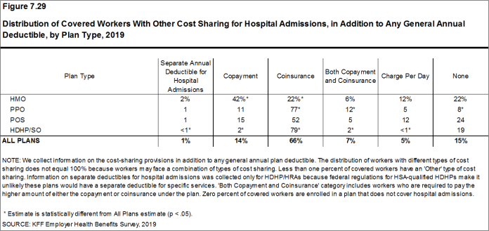 Figure 7.29: Distribution of Covered Workers With Other Cost Sharing for Hospital Admissions, in Addition to Any General Annual Deductible, by Plan Type, 2019