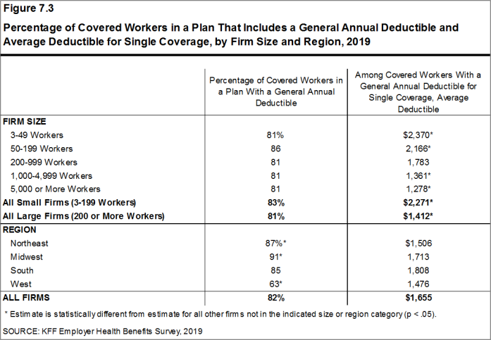 Figure 7.3: Percentage of Covered Workers in a Plan That Includes a General Annual Deductible and Average Deductible for Single Coverage, by Firm Size and Region, 2019