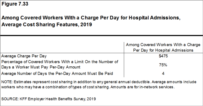 Figure 7.33: Among Covered Workers With a Charge Per Day for Hospital Admissions, Average Cost Sharing Features, 2019