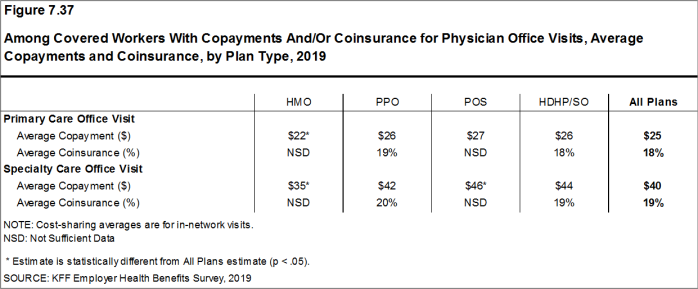 Figure 7.37: Among Covered Workers With Copayments And/Or Coinsurance for Physician Office Visits, Average Copayments and Coinsurance, by Plan Type, 2019