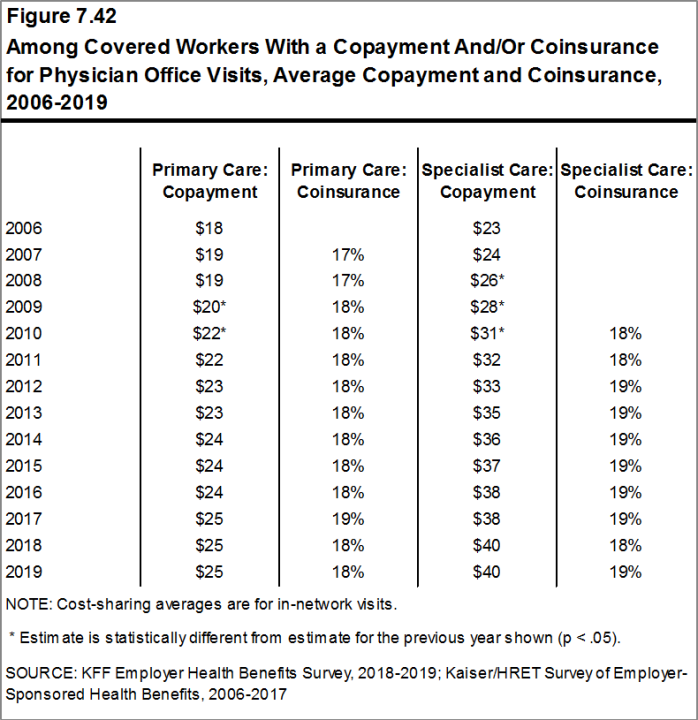 Figure 7.42: Among Covered Workers With a Copayment And/Or Coinsurance for Physician Office Visits, Average Copayment and Coinsurance, 2006-2019