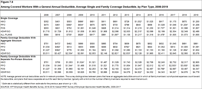 Figure 7.8: Among Covered Workers With a General Annual Deductible, Average Single and Family Coverage Deductible, by Plan Type, 2006-2019