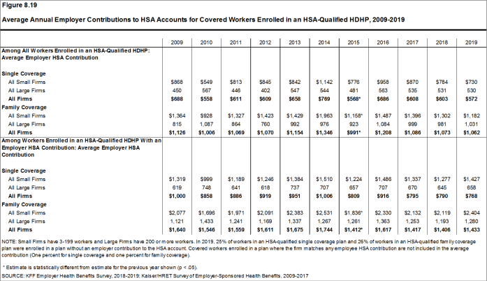 Figure 8.19: Average Annual Employer Contributions to HSA Accounts for Covered Workers Enrolled in an HSA-Qualified HDHP, 2009-2019