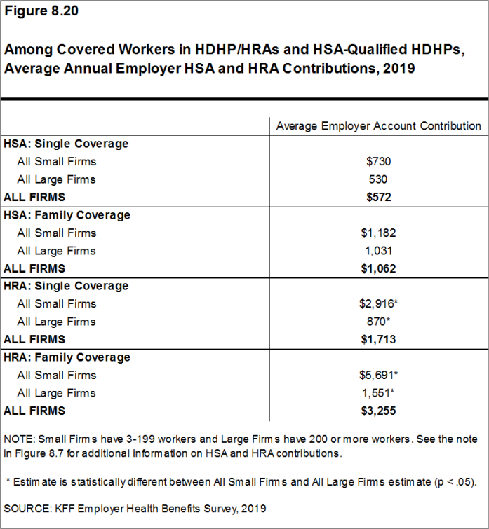Figure 8.20: Among Covered Workers in HDHP/HRAs and HSA-Qualified HDHPs, Average Annual Employer HSA and HRA Contributions, 2019