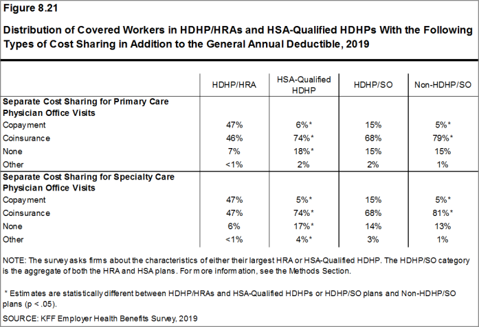 Figure 8.21: Distribution of Covered Workers in HDHP/HRAs and HSA-Qualified HDHPs With the Following Types of Cost Sharing in Addition to the General Annual Deductible, 2019