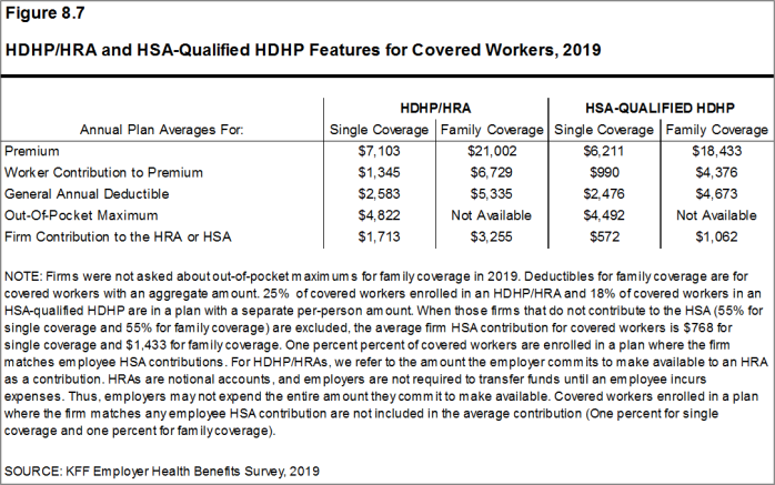 Figure 8.7: HDHP/HRA and HSA-Qualified HDHP Features for Covered Workers, 2019