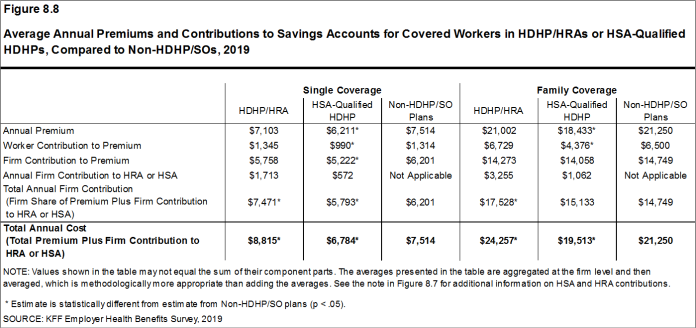 Figure 8.8: Average Annual Premiums and Contributions to Savings Accounts for Covered Workers in HDHP/HRAs or HSA-Qualified HDHPs, Compared to Non-HDHP/SOs, 2019