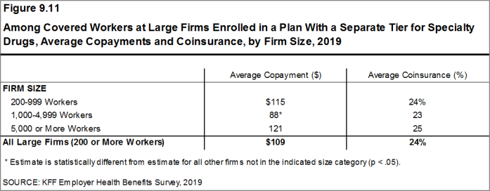 Figure 9.11: Among Covered Workers at Large Firms Enrolled in a Plan With a Separate Tier for Specialty Drugs, Average Copayments and Coinsurance, by Firm Size, 2019