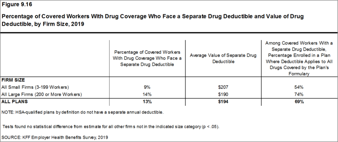 Figure 9.16: Percentage of Covered Workers With Drug Coverage Who Face a Separate Drug Deductible and Value of Drug Deductible, by Firm Size, 2019