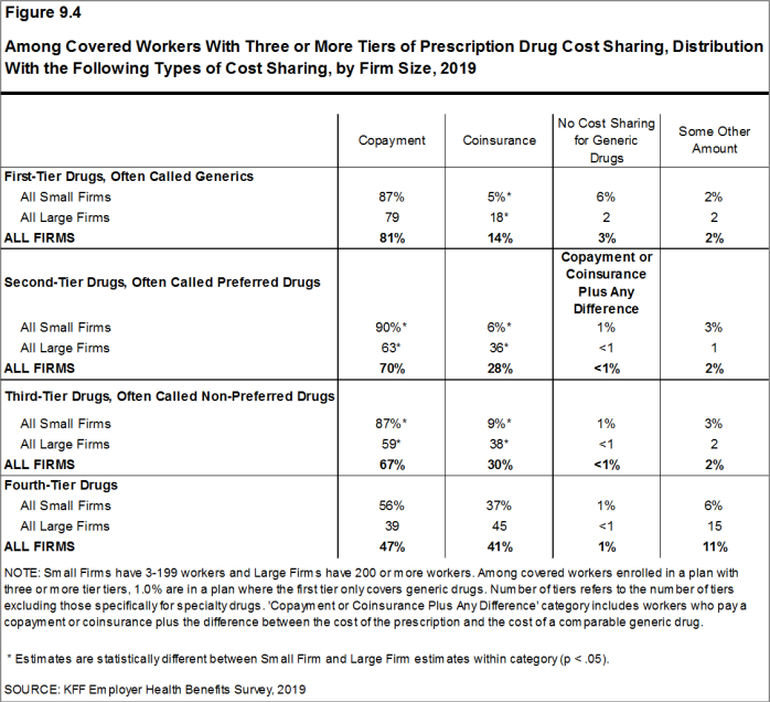 Figure 9.4: Among Covered Workers With Three or More Tiers of Prescription Drug Cost Sharing, Distribution With the Following Types of Cost Sharing, by Firm Size, 2019