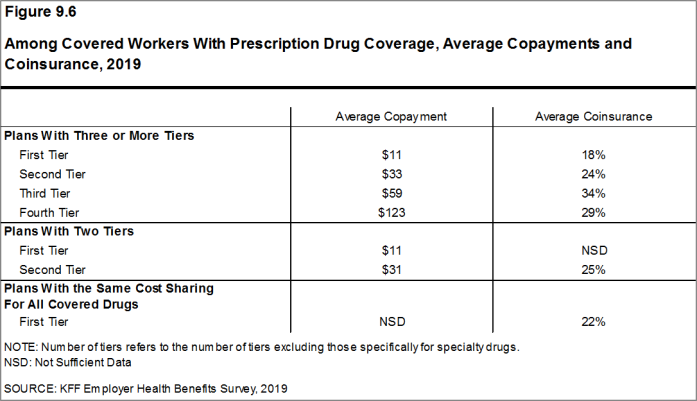 Figure 9.6: Among Covered Workers With Prescription Drug Coverage, Average Copayments and Coinsurance, 2019