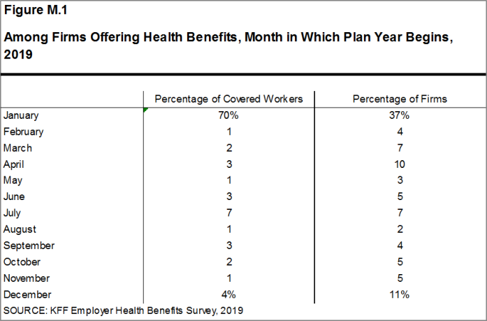 Figure M.1: Among Firms Offering Health Benefits, Month in Which Plan Year Begins, 2019