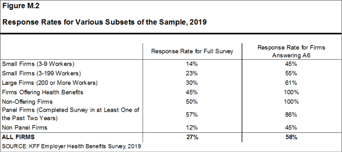 Figure M.2: Response Rates for Various Subsets of the Sample, 2019