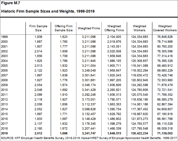 Figure M.7: Historic Firm Sample Sizes and Weights, 1999-2019