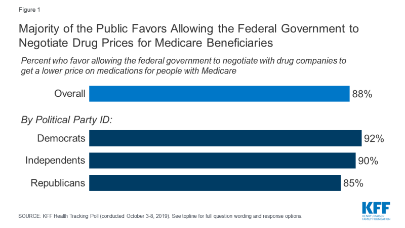 Figure 1: Majority of the Public Favors Allowing the Federal Government to Negotiate Drug Prices for Medicare Beneficiaries
