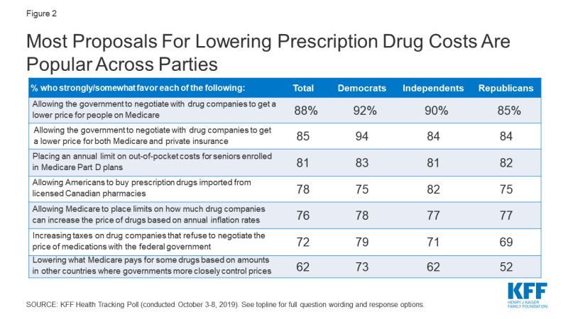 Figure 2: Most Proposals for Lowering Prescription Drug Costs Are Popular Across Parties