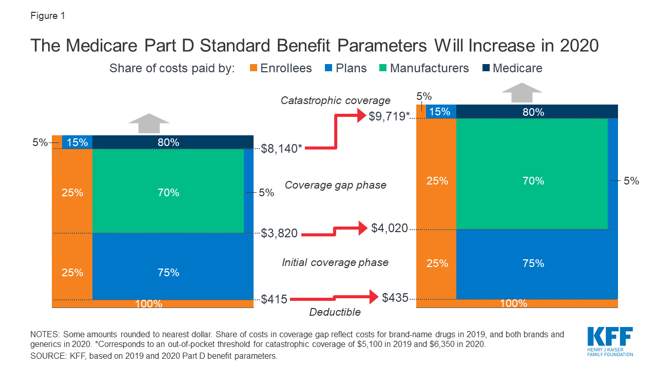 medicare drug plans for 2020
