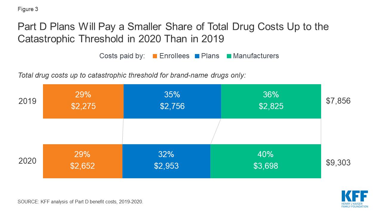 medicare part d deductible 2020