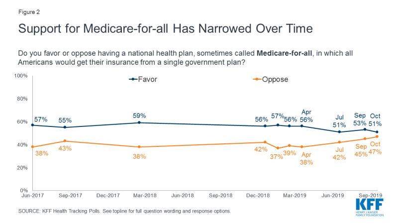 Figure 2: Support for Medicare-for-all Has Narrowed Over Time