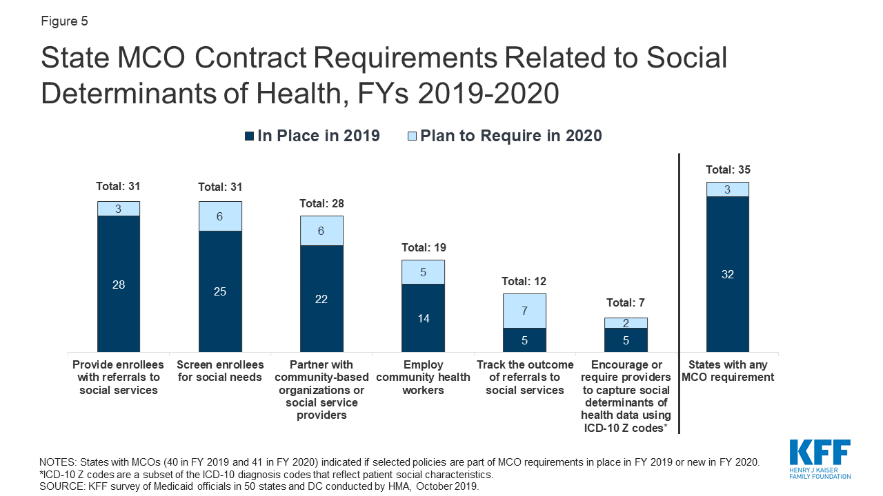 Florida Medicaid Provider List 2020.A View From The States Key Medicaid Policy Changes