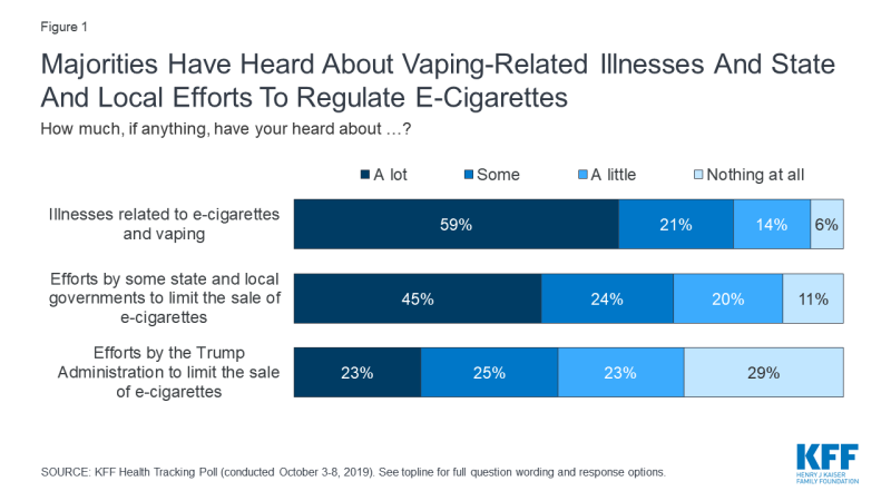 Figure 1: Majorities Have Heard About Vaping-Related Illnesses And State And Local Efforts To Regulate E-Cigarettes