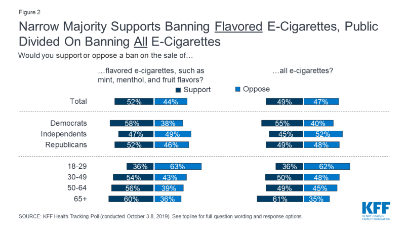 Figure 2: Narrow Majority Supports Banning Flavored E-Cigarettes, Public Divided On Banning All E-Cigarettes