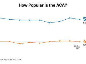 ACA Tracking Poll October 2019