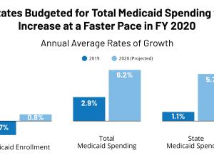 Medicaid Budget Survey, KFF, Medicaid Spending and Enrollment 2020