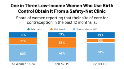 One in Three Low-Income Women Who Use Birth Control Obtain It From a Safety-Net Clinic_1