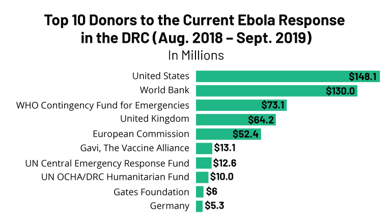 Top-10-Donors-to-Ebola-Response-in-the-DRC