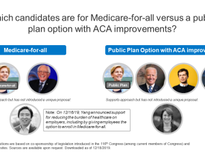 FEATURE Where do the Democratic Candidates Stand on Health Reform - December 2019
