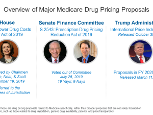 Feature Image - Overview of Proposals to Lower Medicare Prescription Drug Prices