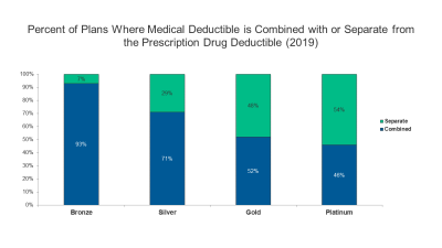 Feature Image - Percent of Plans Where Medical Deductible is Combined
