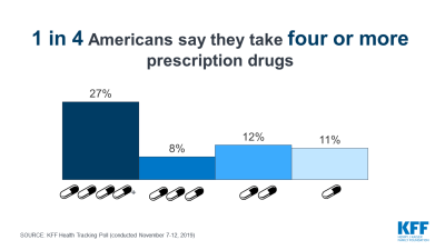 Public Opinion on Prescription Drugs and Their Prices (November 2019)