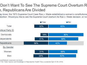 Public Opinion on Roe V Wade
