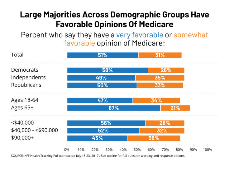 Large majorities, across demographic groups, have favorable opinions of Medicare