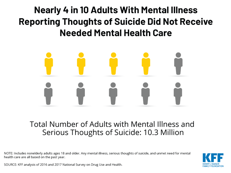Nearly 4 in 10 of adults with mental illness and suicidal thoughts did not receive needed care in the past year, Chart of the Week