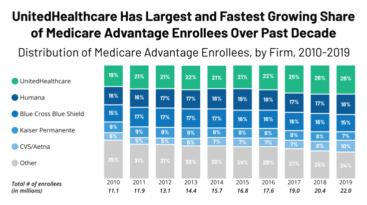 UnitedHealthcare Has Fastest and Largest Growing Share of Medicare Advantage Enrollees in Past Decade, Chart of the Week, Kaiser Family Foundation