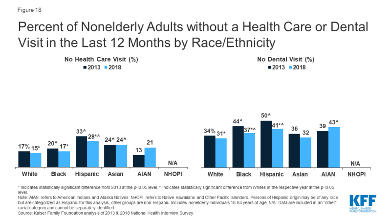 Key Facts on Health and Health Care by Race and Ethnicity ...