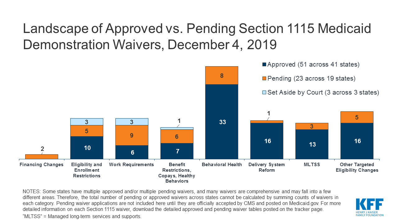 Florida Medicaid Provider List 2020.Medicaid Waiver Tracker Approved And Pending Section 1115