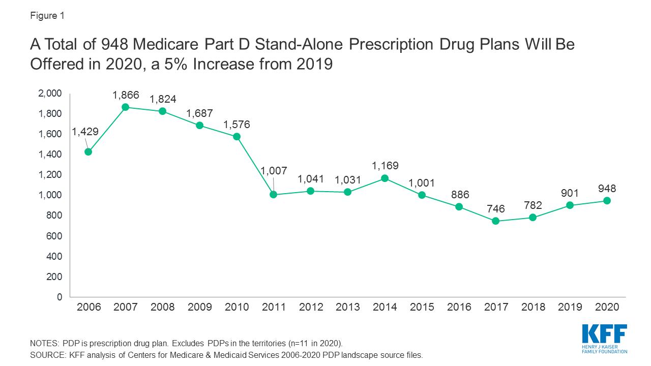 compare medicare part d plans 2020