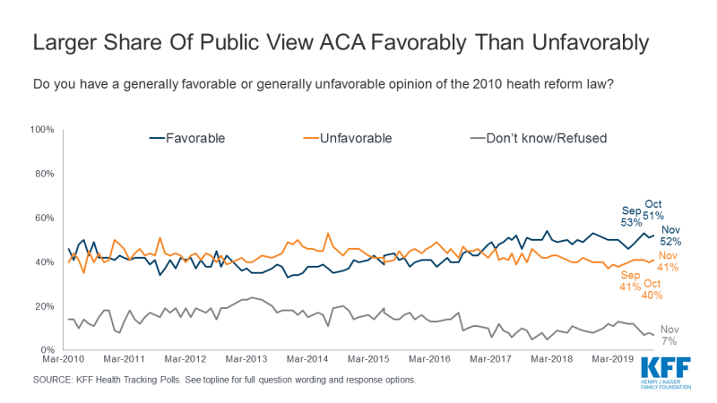 Figure 1: Larger Share of Public View ACA Favorably Than Unfavorably