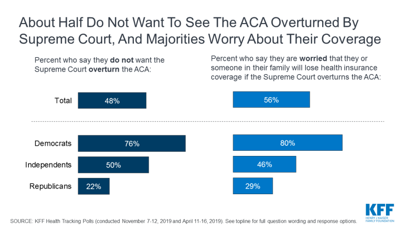 Figure 4: About Half Do Not Want To See the ACA Overturned By Supreme Court, And Majorities Worry About Their Coverage