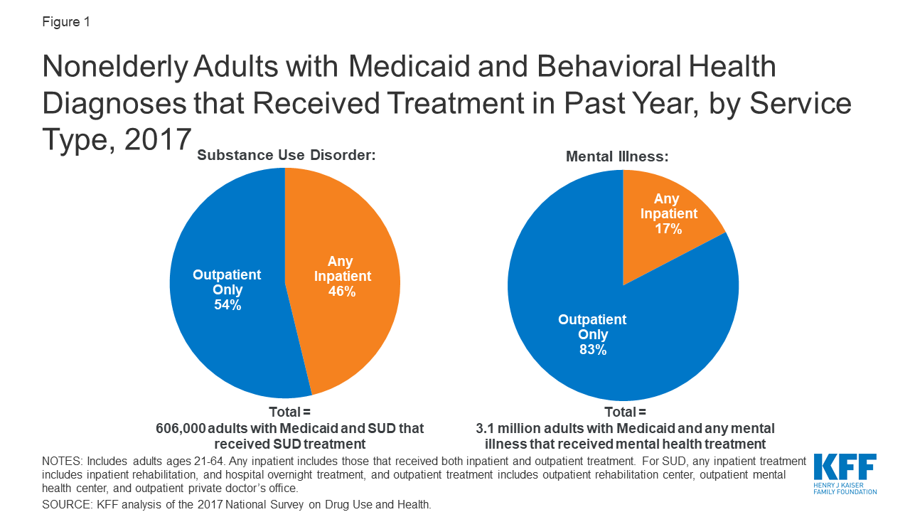 State Options For Medicaid Coverage Of Inpatient Behavioral Health Services Report 9368 Kff