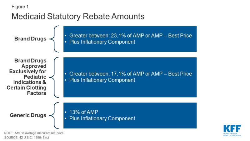 Figure 1: Medicaid Statutory Rebate Amounts