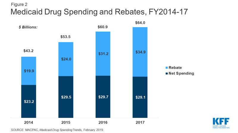 Figure 2: Medicaid Drug Spending and Rebates, FY2014-17