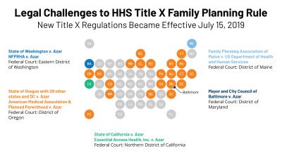 9374 - Title X legal challenges